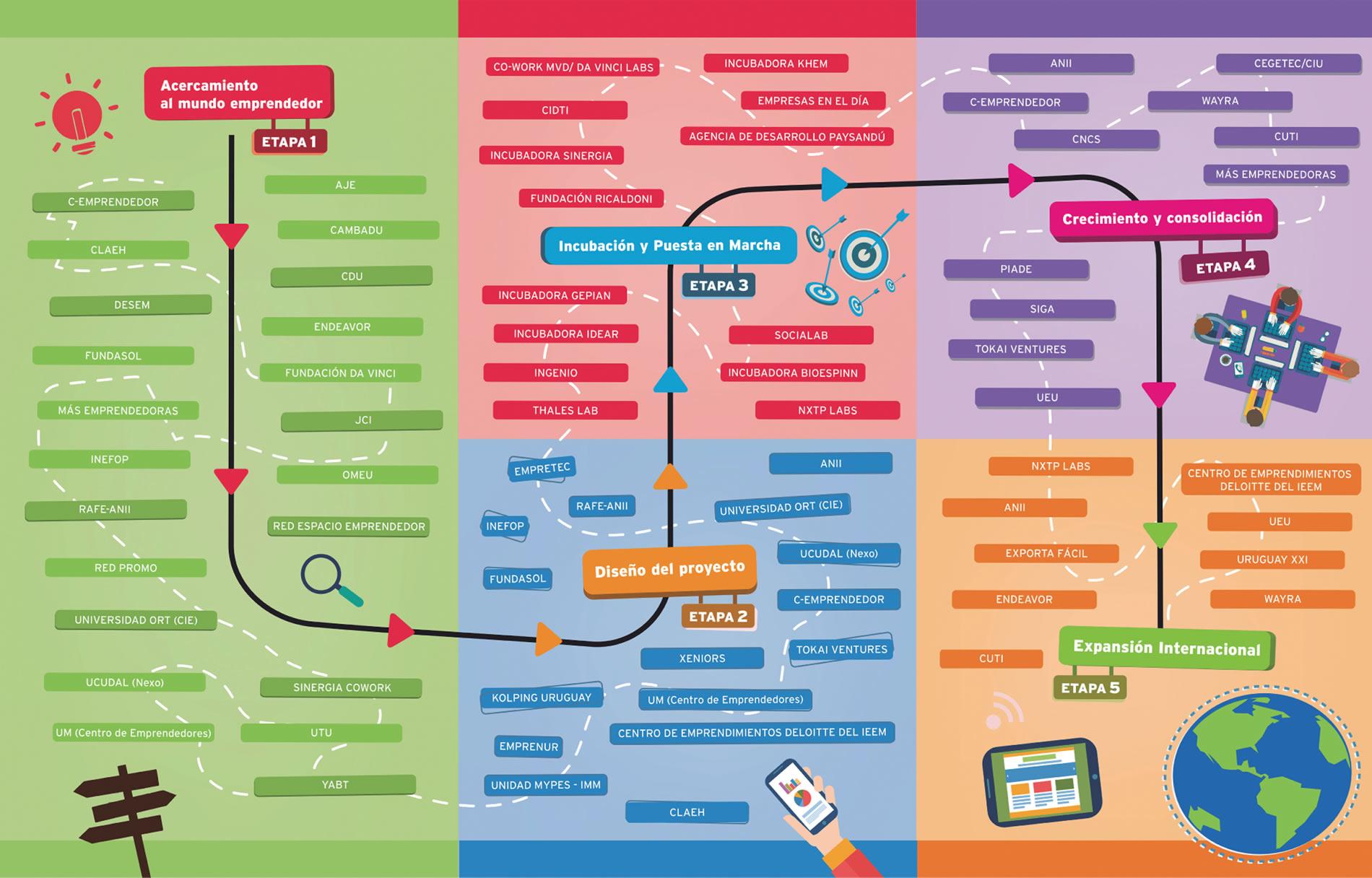 Mapa Emprendedor